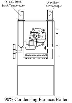 Combustion Testing Procedures